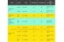 Cara Daftar dan Berhenti Paket Super Internet Indosat