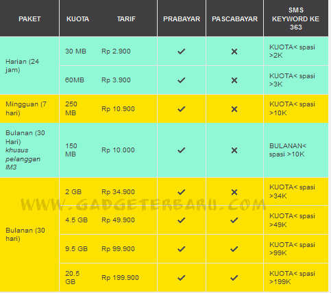 Super Internet Indosat new